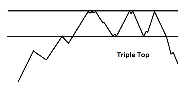 Double and Triple Tops