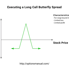 Butterfly Spread Option Payoff Diagram Nitrous Outlet Wiring Execute A Long Call Profit From Range Bound Introduction To Strategy