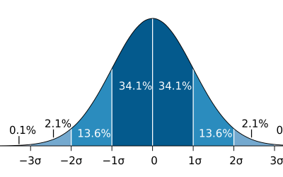 An Introduction to Probability Based Trading
