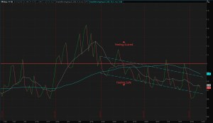 4-Month Put/Call Ratio For All OCC Options