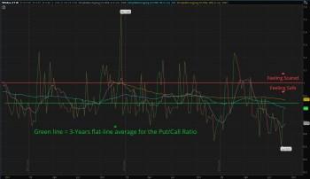 3-Year Put/Call Ratio