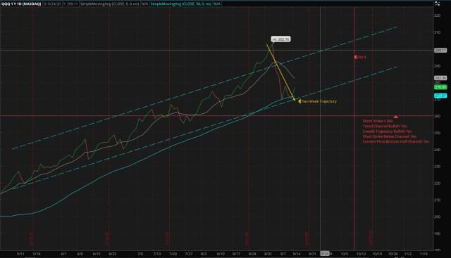 Vertical Bull Put Credit Spread - QQQ