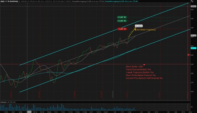 Regression Channel for my new Options Spread position opened this week