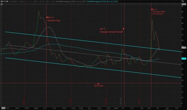 CBOE Market Volatility Index