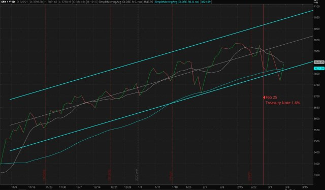 ThinkorSwin Charts: Daily S&P 500 Index - Four-Months (Updated 03/07/2021)