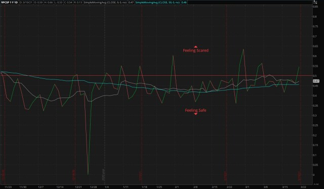S&P 500 Put/Call Ratio - as of 03/20/21