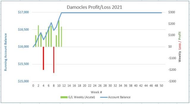 Chart for Profit & Loss