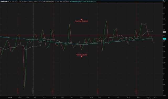 S&P 500 Put/Call Ratio