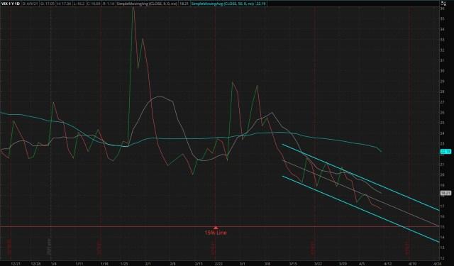 CBOE Market Volatility Index - 04/11/2021