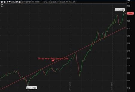 Three Year Trend for QQQ
