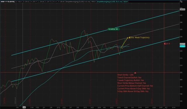 Vertical Bull Put Credit Spread - IWM - Short: 205 Put - Long: 195 Put