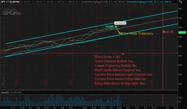 Vertical Bull Put Credit Spread - SPY - Short: 365 Put - Long: 345 Put