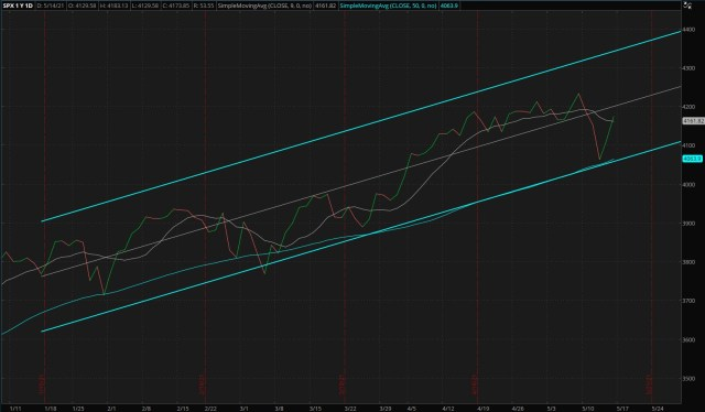 Daily S&P 500 Index - Four Months Trend (Updated 05/16/2021)