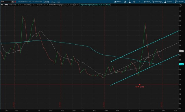 CBOE Market Volatility Index - 05/23/2021