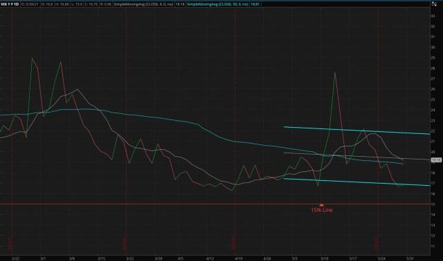CBOE Market Volatility Index - 05/30/2021