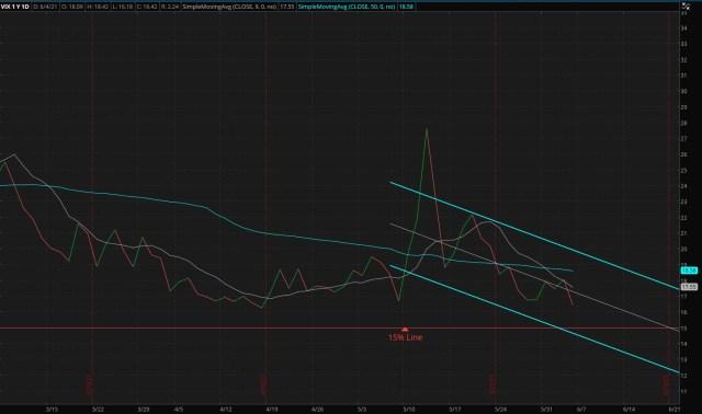 CBOE Market Volatility Index - 06/06/2021