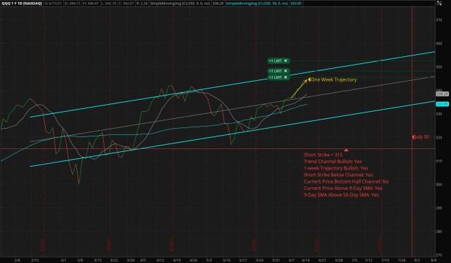 Vertical Bull Put Credit Spread - QQQ - Short: 315 Put - Long: 300 Put
