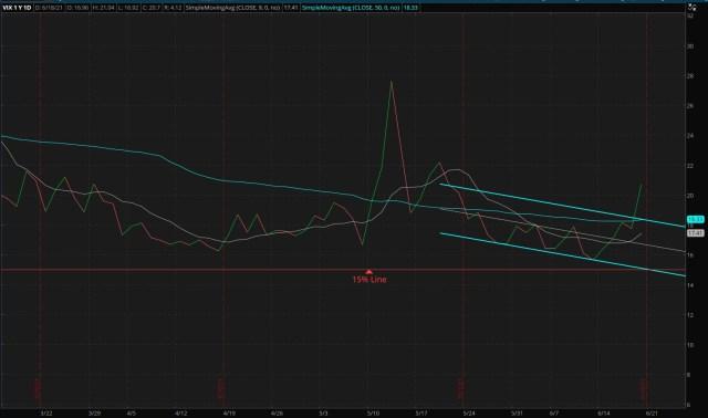 CBOE Market Volatility Index - 06/20/2021