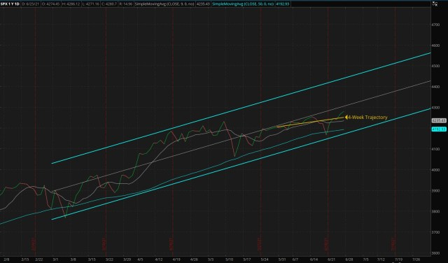 Daily S&P 500 Index - Four Months Trend (Updated 06/27/2021)