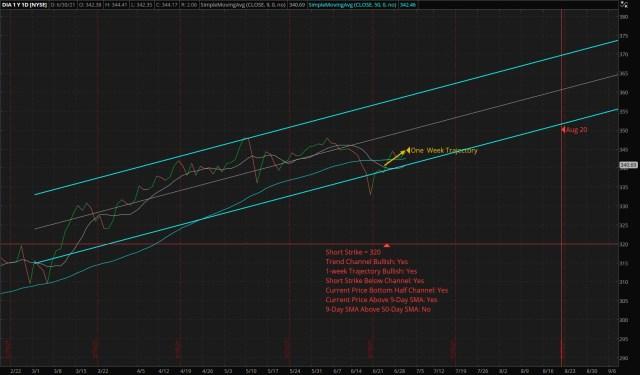 Vertical Bull Put Credit Spread - DIA - Short: 320 Put - Long: 310 Put