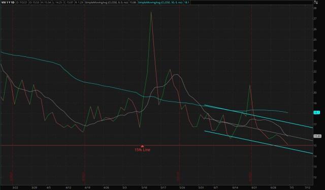 CBOE Market Volatility Index - 07/04/2021