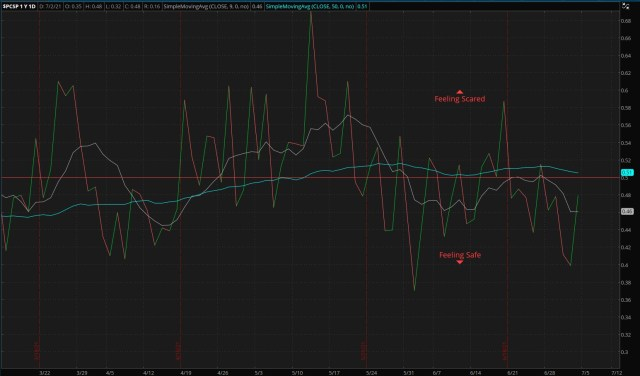 S&P 500 Put/Call Ratio - as of 07/04/21