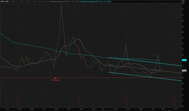 ThinkorSwim/CBOE Market Volatility Index - 07/11/2021