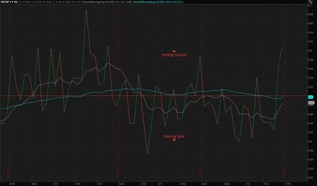 ThinkorSwim/S&P 500 Put/Call Ratio - as of 07/18/21