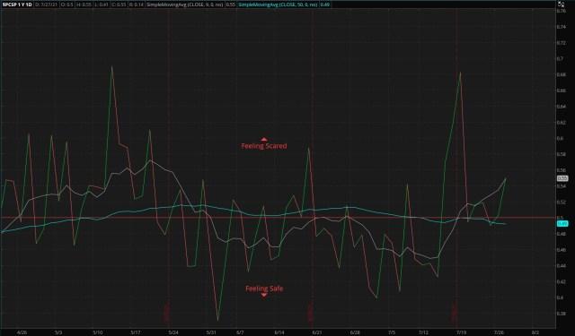 ThinkorSwim/S&P 500 Put/Call Ratio - as of 07/25/21