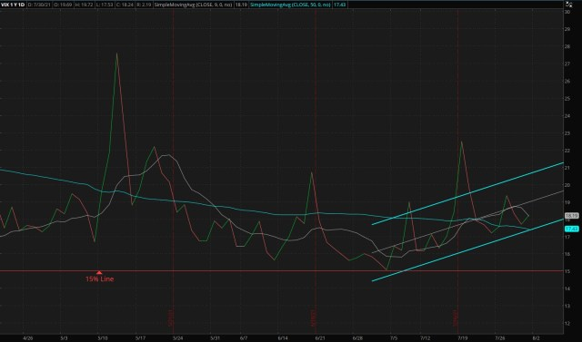 ThinkorSwim/CBOE Market Volatility Index - 08/01/2021