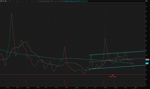 ThinkorSwim/CBOE Market Volatility Index - 08/08/2021