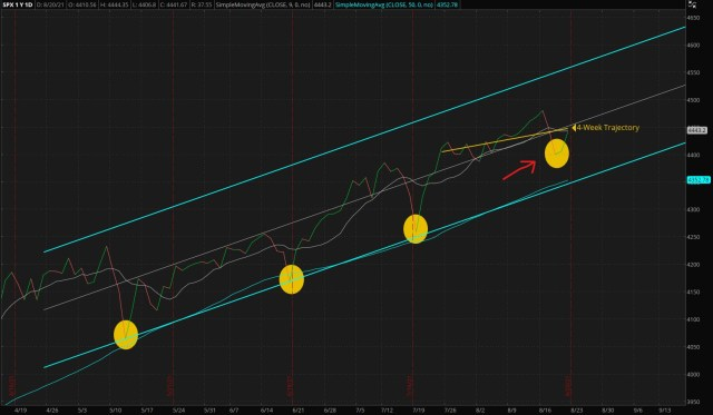 ThinkorSwim/Daily S&P 500 Index - Four Months Trend (Updated 08/22/2021)