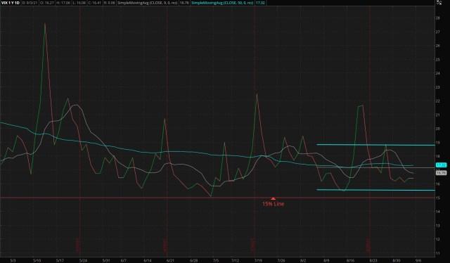 ThinkorSwim/CBOE Market Volatility Index - 09/06/2021