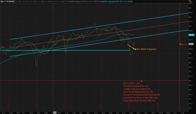 ThinkorSwim Chart: Vertical Bull Put Credit Spread – DIA – Short: 325 Put – Long: 300 Put