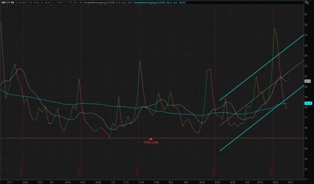ThinkorSwim Chart: CBOE Market Volatility Index - 09/26/2021