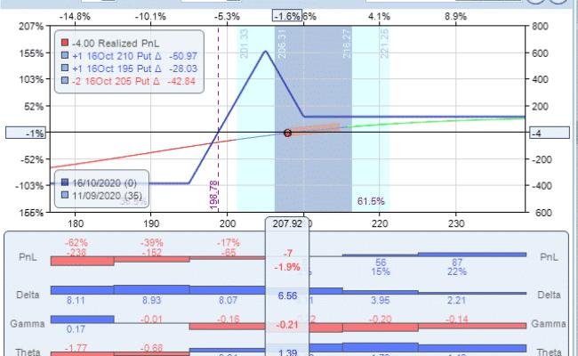 GIS naked put | Options Trading IQ