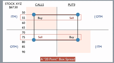 Image result for box spread options payoff