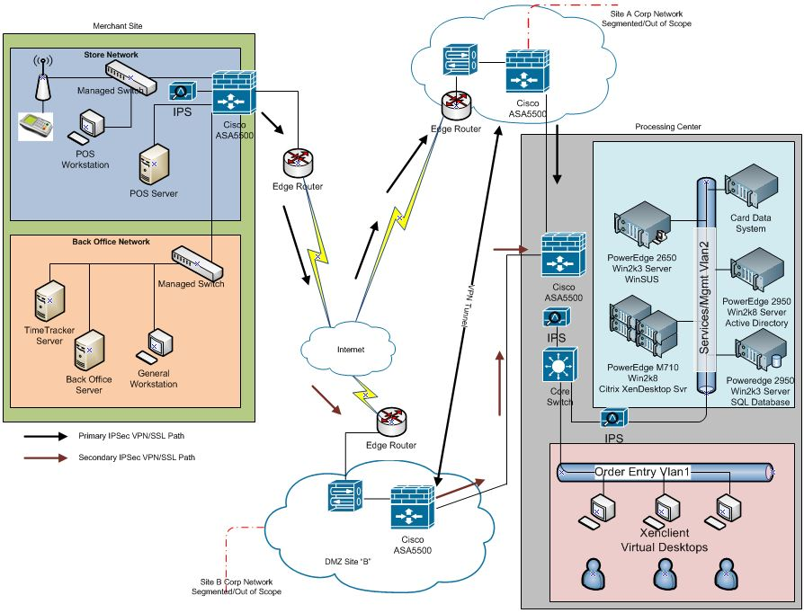 network visio data flow diagram examples tankless water heater piping pci dss and the optiv this expands level 0 highlights key components at each physical location as well a view into logical layout within
