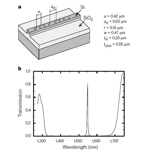Photonic Bandgap Micro-cavity in Optical Waveguide