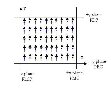 PMC/PEC Boundary Conditions and Plane Wave Simulation