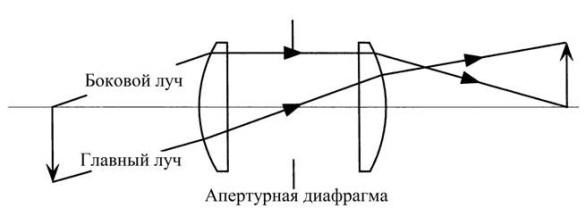 Изображение из учебника - понятия диафрагмы