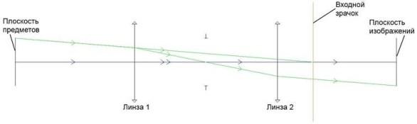 Оптическая система - определение положения зрачков - входной зрачок - 2