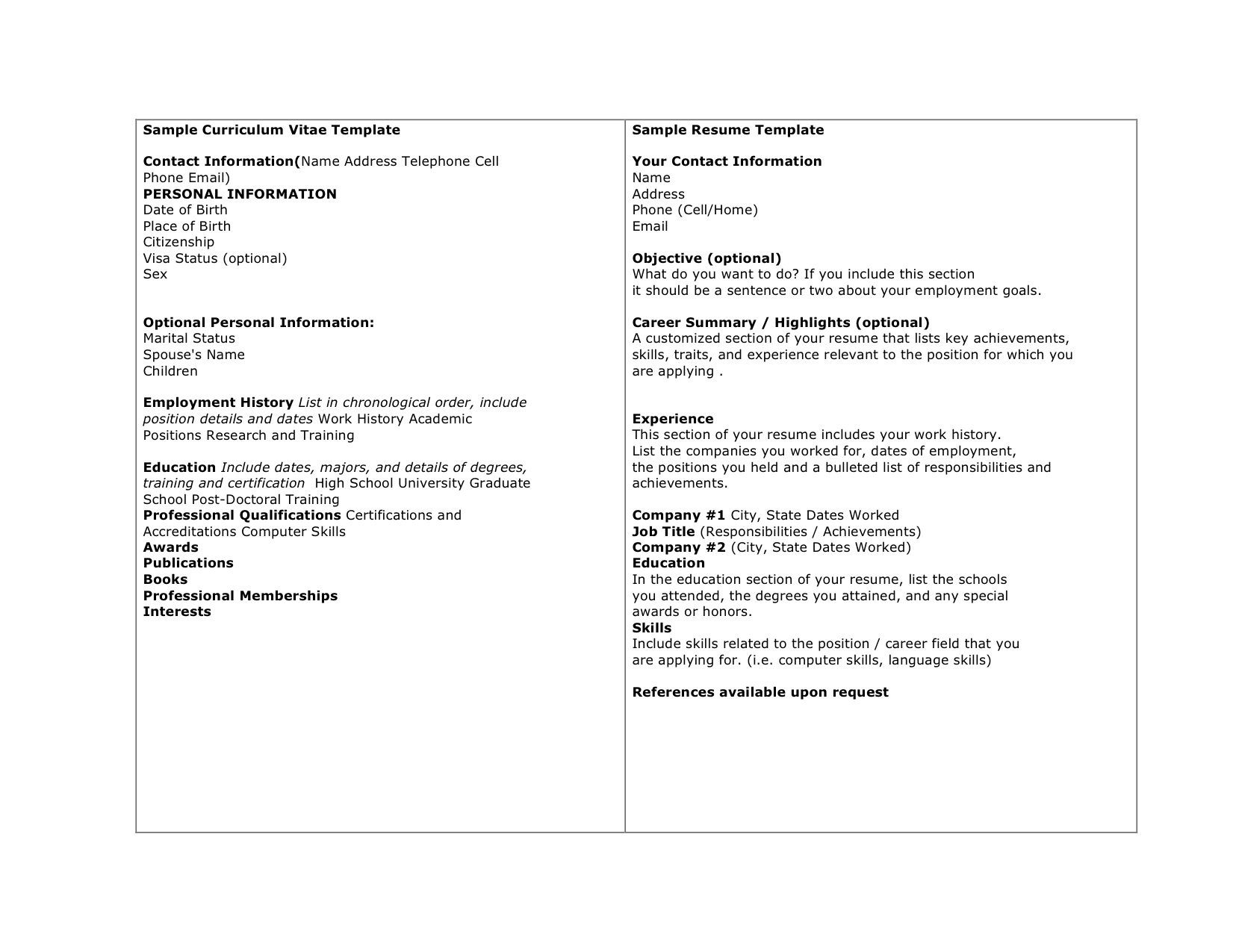 Examples Of Cv And Resume Curriculum Vitae Optometryceo