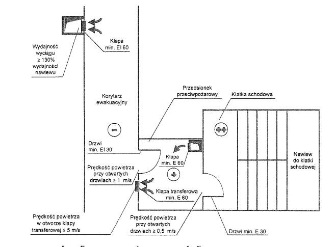 Schemat wentylacji nadciśnieniowej