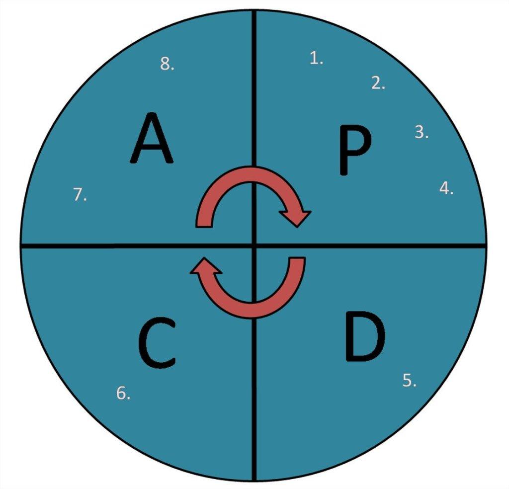 PDCA - Plan, Do, Check, Act