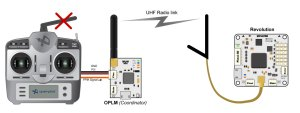 OPLM Vehicle Control Link — LibrePilotOpenPilot Wiki 01