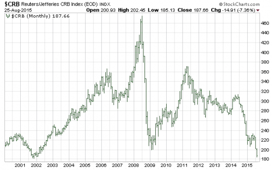 crb-index