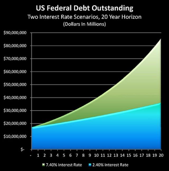 projection-dette-americaine