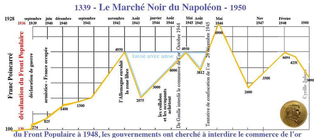 le cours du 20 francs napoleon or