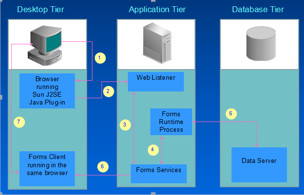 Oracle Applications R12 Architecture - ORACLE-HELP